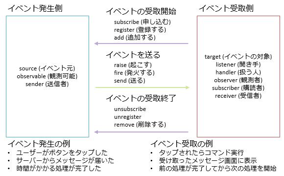 雑記】イベントの購読とその解除 - C# によるプログラミング入門 | ++C ...