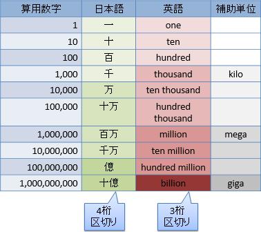 10進数と千進数・万進数の併用