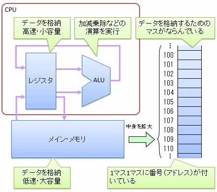 https://ufcpp.net/study/computer/memory.html