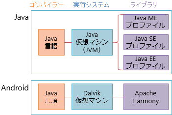 Java と Android