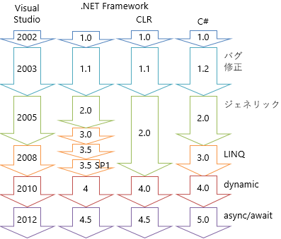 C#、.NET Framework、Visual Studio のバージョン