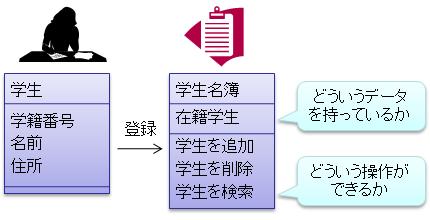 オブジェクト指向とは - C# によるプログラミング入門 | ++C++; ...