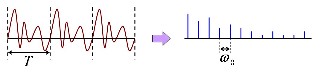 離散フーリエ変換 - 信号処理 | ...